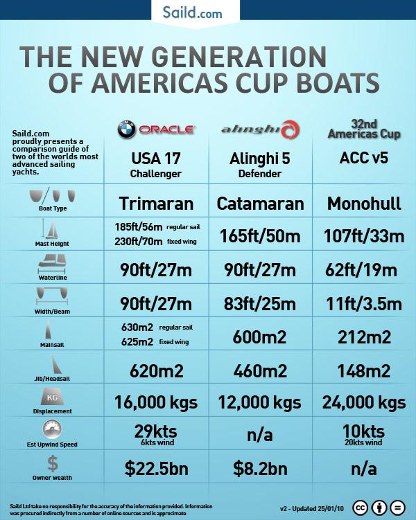 Americascupcomparisonfinalwebv22